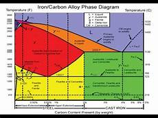 Iron Carbon Phase Diagram Iron Iron Carbide Diagram Phase Diagram Fe Fe3c