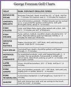 Burger Cooking Time Chart George Foreman Grill Turkey Burger Temperature