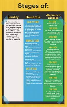 Alzheimers Stages Chart 1373 Best Alzheimer S Amp Dementia Awareness Images On