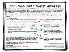 Common Core Anchor Charts Mrs Orman S Classroom Common Core Tips Using