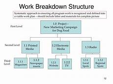 Work Breakdown Structure Ppt Basics Of Earned Value Management Powerpoint
