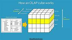 What Is Olap Excel Tutorial What Is Business Intelligence And An Olap