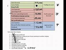 Profit And Loss Statements For Dummies Income Statement Profit Loss Account Youtube