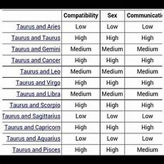Zodiac Compatibility And Communication Chart Taurus Compatibility I Don T Agree So Much On That Aries