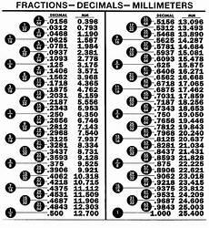 Millimeter To Decimal Chart Fractions Decimalsmillimeters Conversion Table Decimals