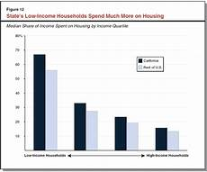 Low Income Chart California 2016 California S High Housing Costs Causes And Consequences