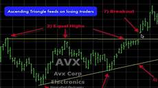 Trade Chart Patterns Like The Pros How The Pro S Trade Ascending Triangle Chart Pattern
