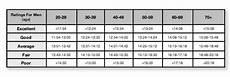 Mile Run Chart 1 Mile Walk Test Game Of Health