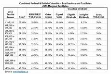 2016 Federal Tax Chart 2016 Federal Budget Commentary