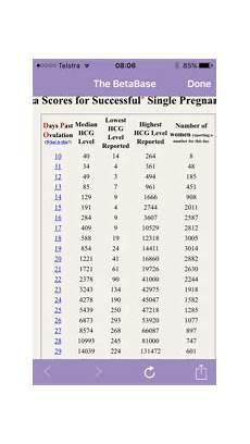 Beta Chart Beta Hcg Levels By Dpo Chart Pregnancy Test
