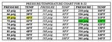 R22 Refrigerant Chart R22 Refrigerant Pressure Temperature Chart Pressure