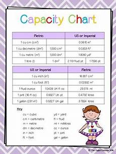 Measures Of Capacity Chart Measure Measurement Measuring 10 Charts Posters A4 Sized