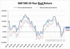 S P 500 Chart 10 Years The Us S Amp P 500 Long Term Return Adjusted For Inflation