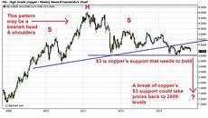 Copper Chart If This Chart Breaks Copper And Copper Exporters Will Plunge