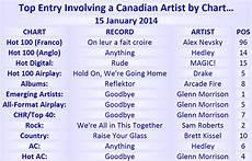 Top Charts November 2014 Canadian 100 15 January 2014 Canadian Music Blog