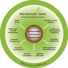 Revenue Cycle Management Flow Chart Pdf Provider Advantage Releases Revenue360 174 Hospital Revenue