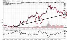 Price Of Silver Today Chart Silver Prices To Outperform Gold In 2015 Silver Doctors