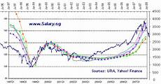 Property Prices Must Plunge Graph Included Salary Sg