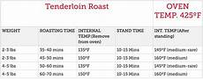 Beef Tenderloin Roasting Time Chart Cooking 101 Holiday Worthy Roasts Best Market