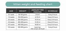 How Much To Feed A Cat Chart Printable Cat Feeding Schedule Chart
