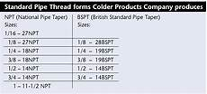 Bsp And Npt Thread Chart Npt Thread Standard