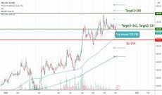 Fdc Stock Chart Fdc Stock Price And Chart Nse Fdc Tradingview India