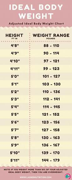 Boy Weight Chart Calculator How Much Should You Weigh Calculate Your Ideal Body Weight