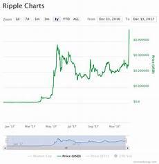 Ripple Price Chart Coingecko Ripple Price Aiming 1 Amid Litecoin Ethereum Rally
