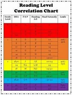 Scholastic Grade Level Chart Reading Level Correlation Chart Reading Level Chart
