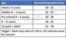 Normal Respiration Rate For Adults Chart Big Sick Or Little Sick 5 Basic Vital Signs Real First Aid