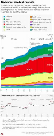Government Charts And Graphs These 10 Charts Show Where The Government Is Spending