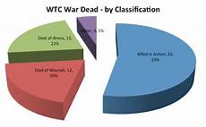Ww1 Casualties Chart 60 Deaths Ww1 Wtc Roll Call Of The Fallen 1914 1918