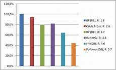 My Emg Chart Suppversity Emg Series Musculus Pectoralis Major The