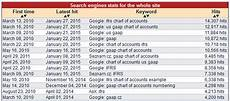 Chart Of Accounts Numbering Gaap Ifrs And Us Gaap Illustrative Examples And Chart Or Accounts