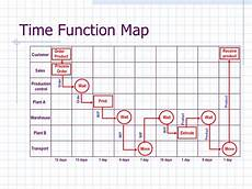 Time Mapping Template Process Amp Capacity 2