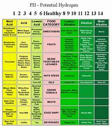 Inflammation Levels Chart Pin On My Wheat Belly Journey