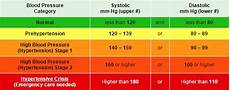 Blood Pressure Tables How To Check Blood Pressure Ultimate Online Step By Step