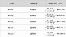 Net Present Value Calculator Net Present Value Npv