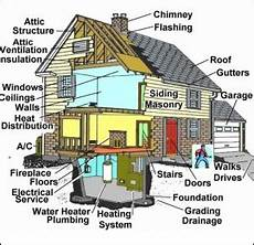 Inspectors Checklist Home Inspection Checklist For Buyers