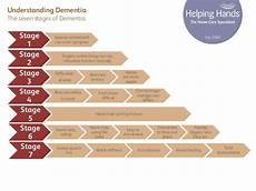 Alzheimers Stages Chart Forums All Things When A Parent Becomes Child