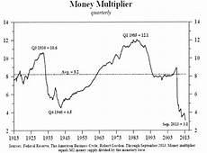 Money Multiplier Chart Extraordinarily Dangerous Stock Markets The Market