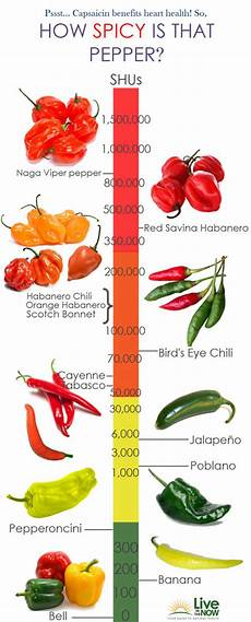 Pepper Chart Back To Organic Homemade Sauce