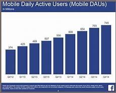Moil Chart 5 Key Facebook Marketing Trends For 2015 Heidi Cohen