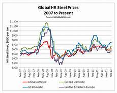 China Rolled Coil Price Chart Steel Prices Rising Steel Aluminum Copper Stainless