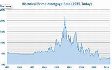 Prime Mortgage Rate Chart Prime Mortgage Rate History 1935 Today Ella Hao