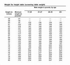 Apft Body Fat Chart Army Body Fat Table Pics