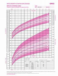 Growth Chart Girls Who Infant Girl Who Growth Chart