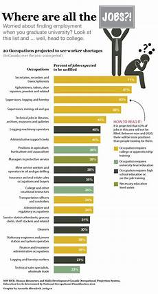 Agricultural Career List 10 Best Credit Score Infographics Images On Pinterest