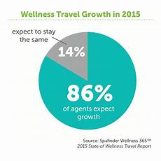 Travel Percentage New State Of Wellness Travel Survey Shows Record 86