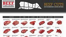 Beef Cuts Chart Confused About All Those Beef Cuts This Handy Chart Will